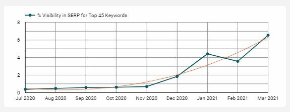 Line graph shows % visibility in the SERP for the top 45 keyword targets increasing from .37% to 6.55% between July 2020 and March 2021