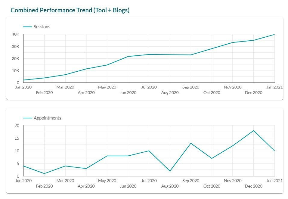 all traffic channel performance for mr appliance