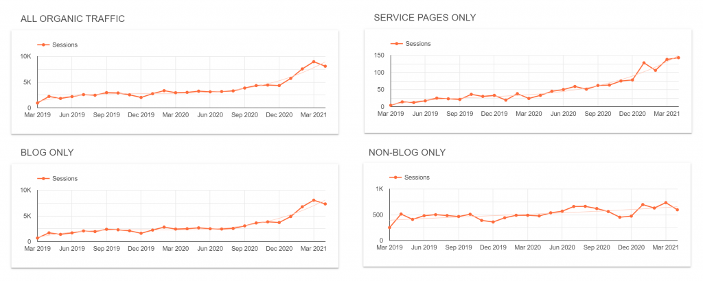 four line graphs showing traffic increase on various areas of the oneupweb site over the last year
